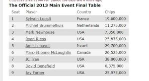 amir final table chip counts